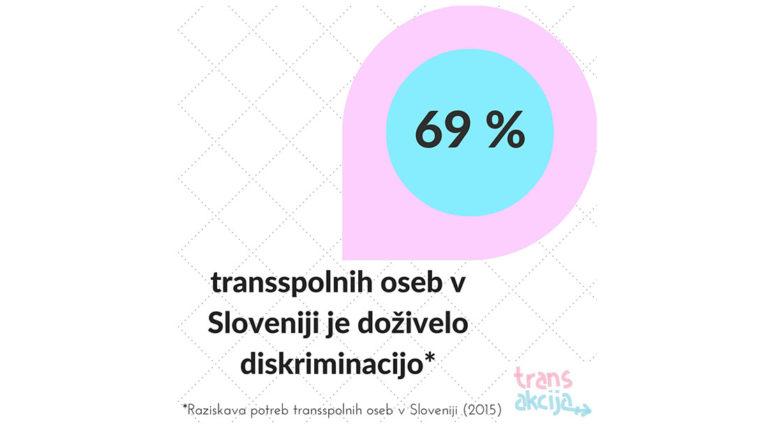 Rezultati raziskave o potrebah transspolnih oseb v Sloveniji